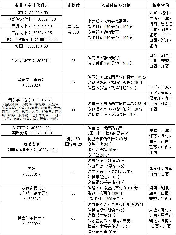 南昌大学2015年艺术类招生简章1.jpg