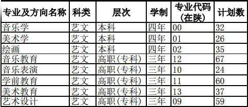 陕西学前师范学院2016年在陕西省艺术类专业招生计划.jpg
