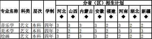 陕西学前师范学院2016年省外艺术类本科招生计划.jpg