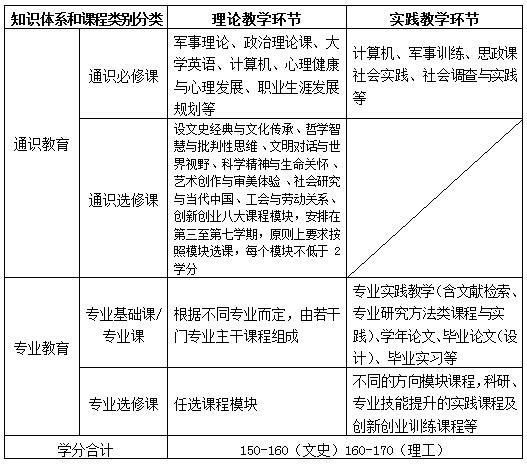 专业培养方案框架结构.jpg