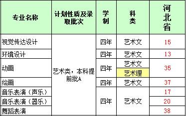 河北经贸大学2016年河北省艺术类本科招生计划.jpg