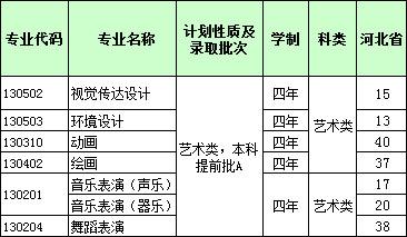 2017年河北经贸大学省河北省艺术类本科专业招生计划.jpg